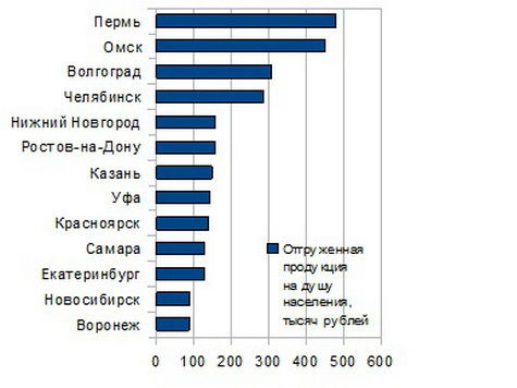 воронеж экономика рейтинг благоприятный регион